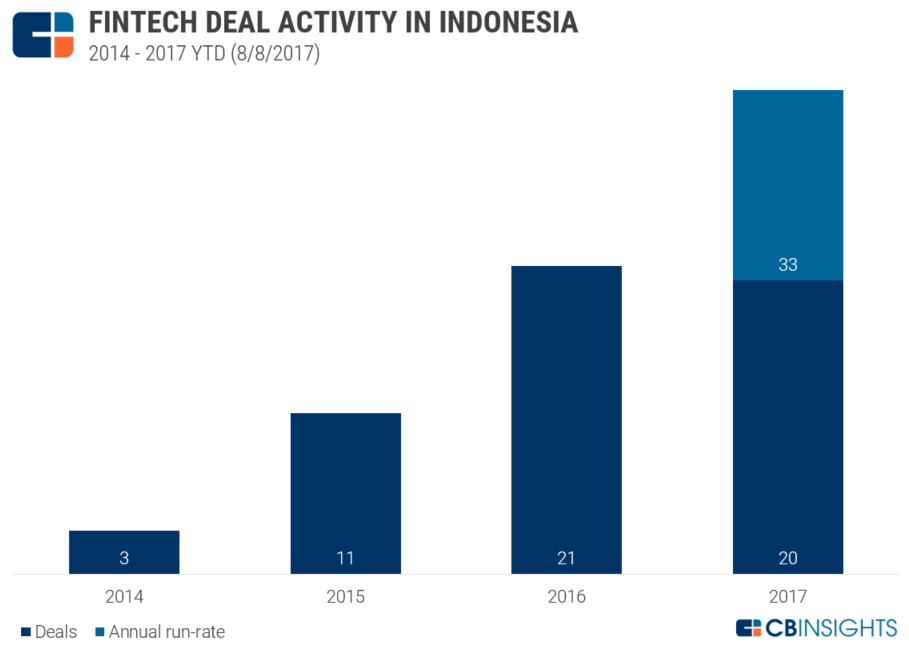 indonesiafintechinvestment