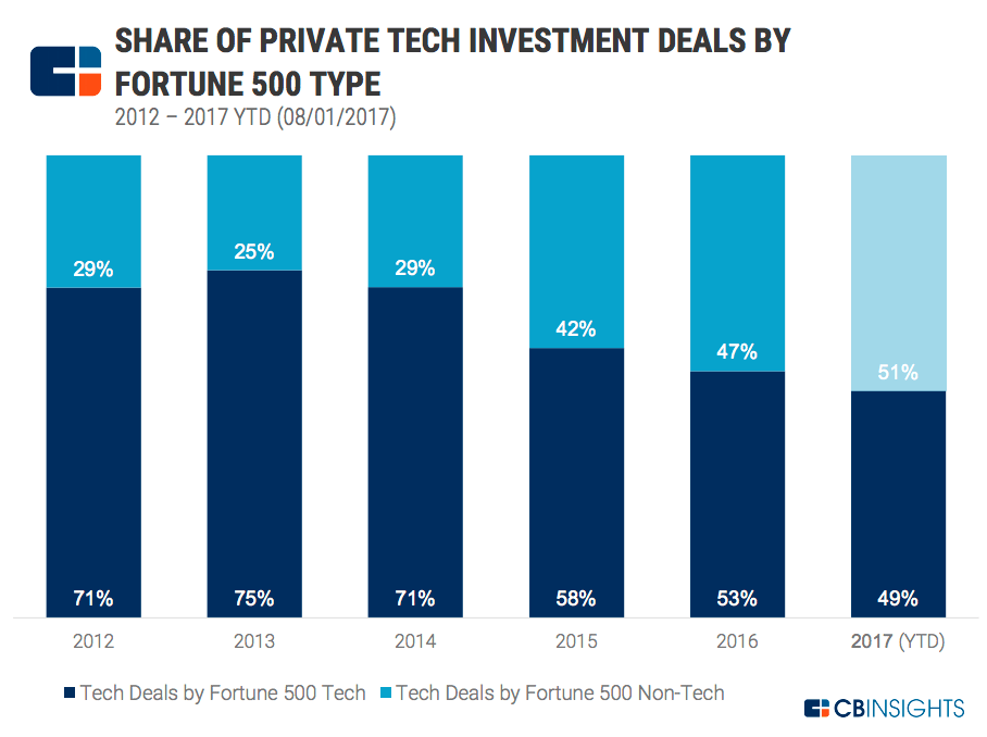 fortune-500-tech-investment-share