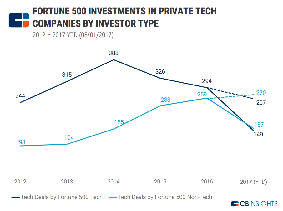 fortune-500-investments-private-companies