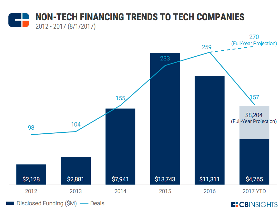 funding-fortune-500-tech