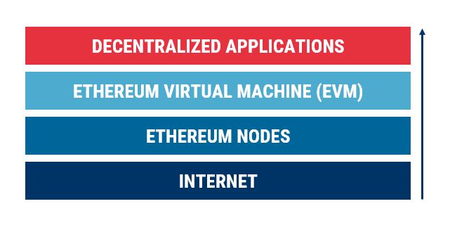 A 4-step ladder starting with the internet and moving up through Ethereum nodes, the Ethereum Virtual Machine (EVM), and finally decentralized applications.