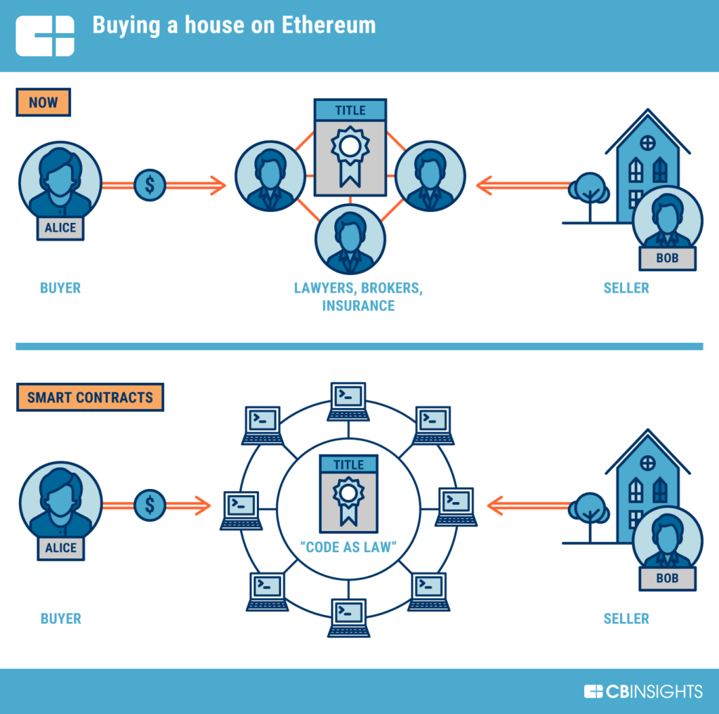 The traditional process of buying a house compared to the same process as mediated by smart contracts.