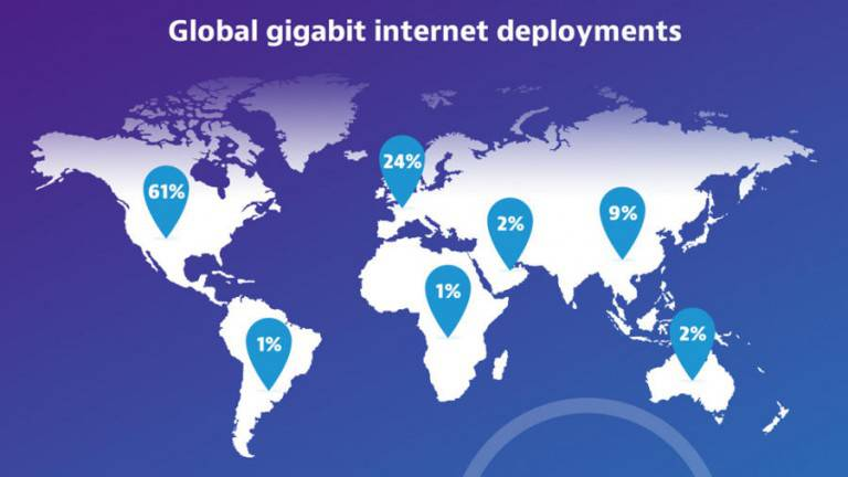 Global gigabit internet deployments