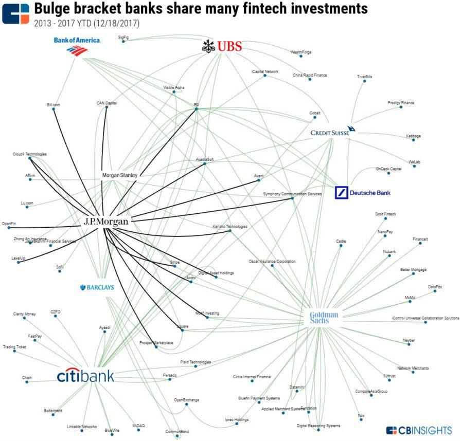 bulgebracketbankfintech