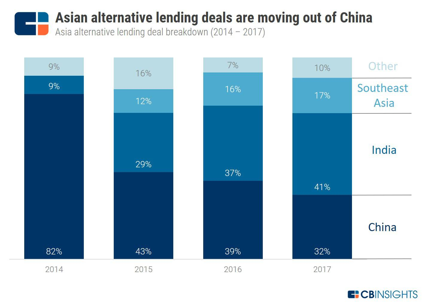 Why Alternative Lending Deals Are Moving Out Of China And Into India & Southeast Asia