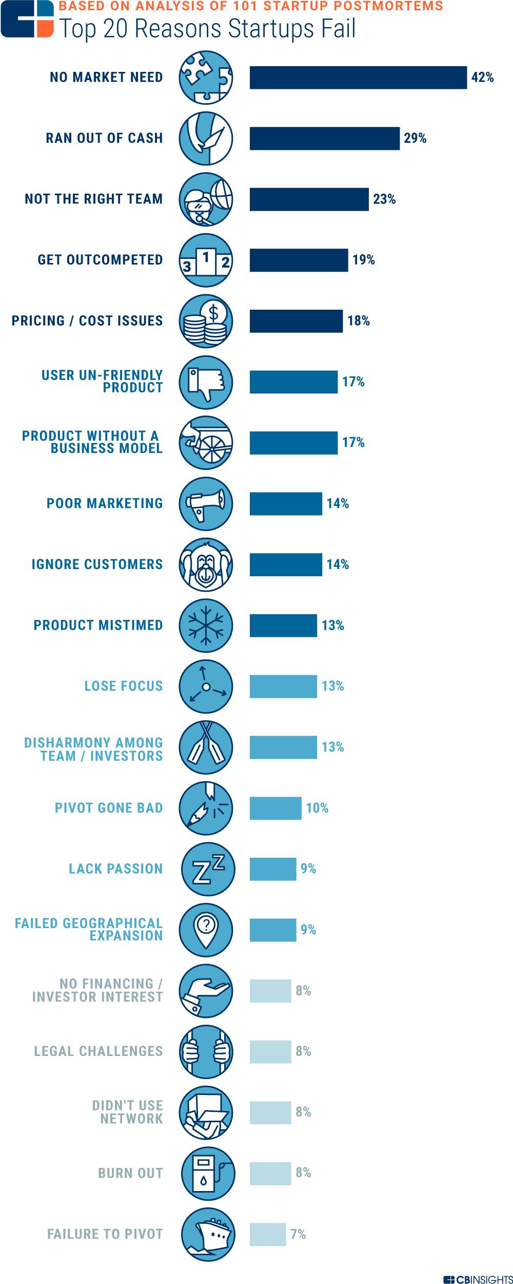 CBInsights Top 20 Reasons Startups Fail