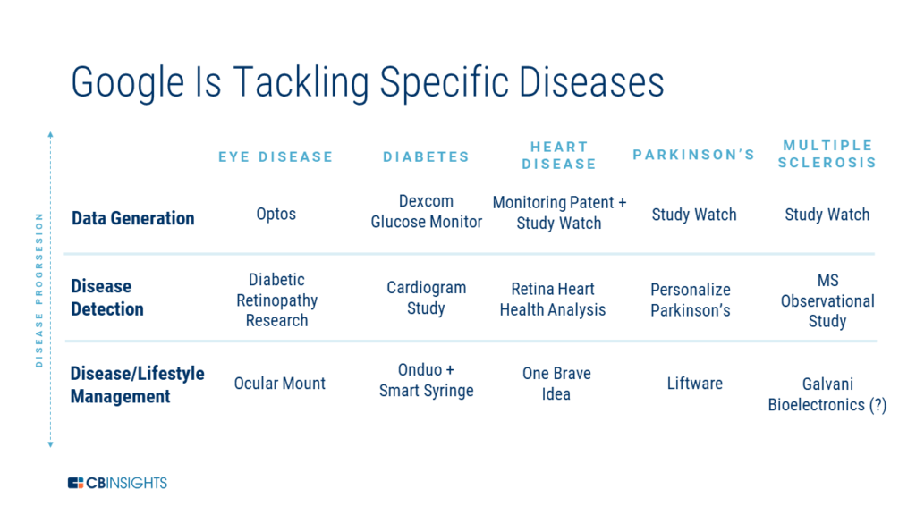 Table breakdown of how Google is tackling specific diseases, like diabetes and Parkinson's