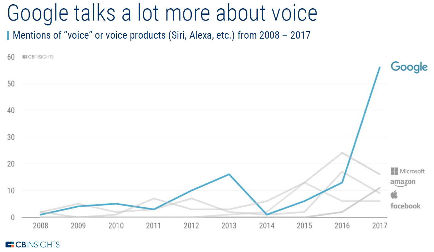 Image result for google talks about voice cb insights