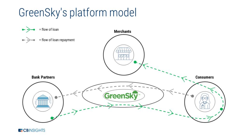 GreenSkys20platform20model