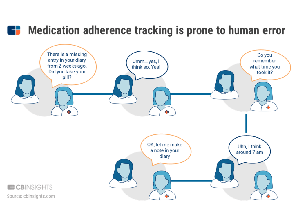 Medication adherence tracking is prone to human error