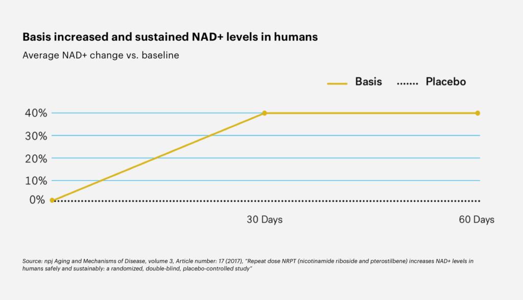 NAD levels Elysium study