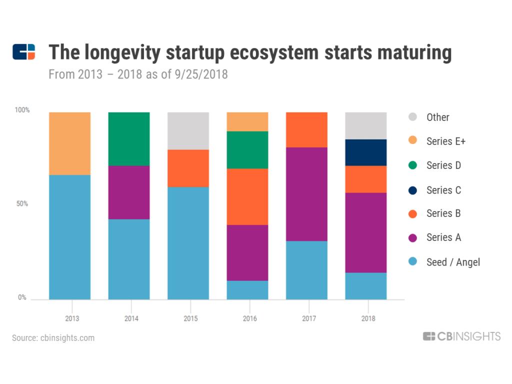 deal stage longevity