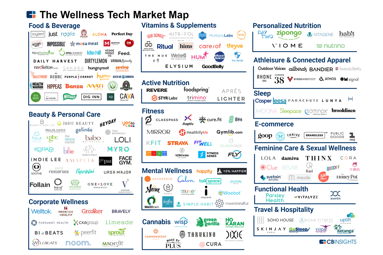 wellness tech market map