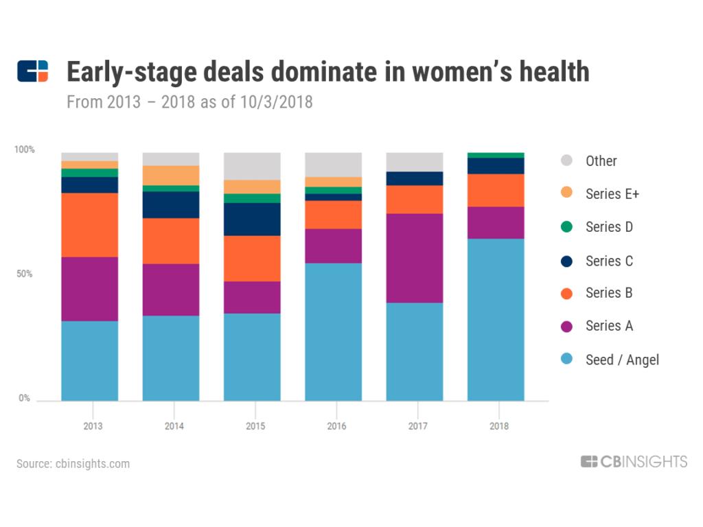 deal share womens health chart
