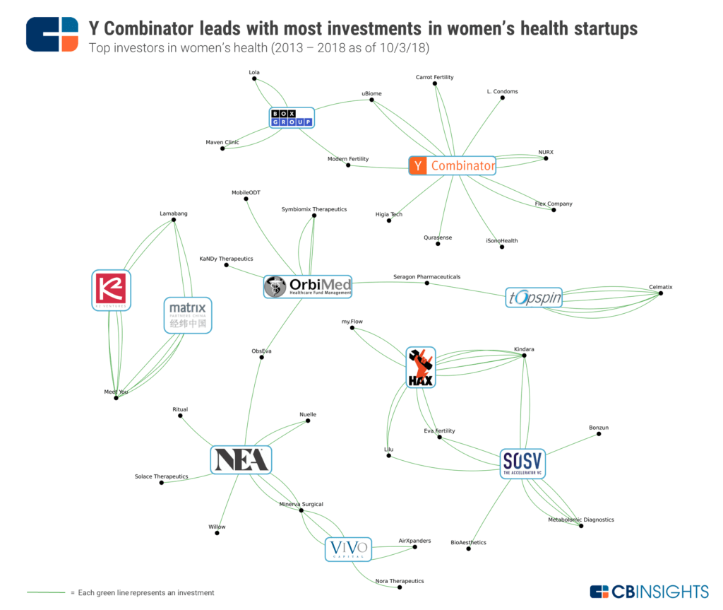 investments in womens health startups