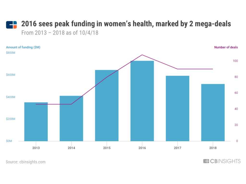 funding womens health chart