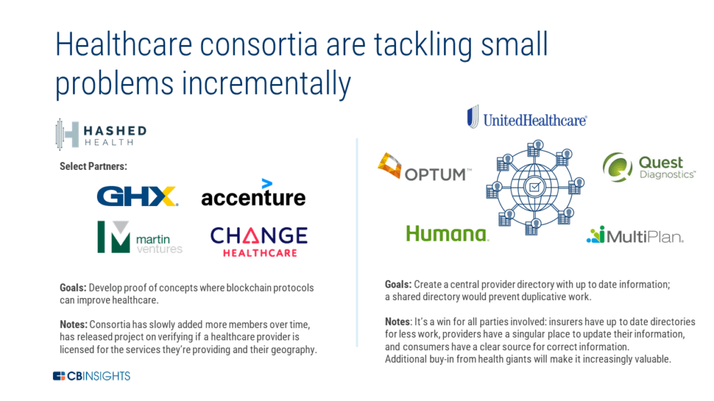 healthcare consortia are tackling small problems incrementally