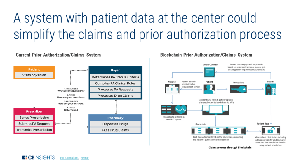 system with patient data could simplify claims and prior authorization
