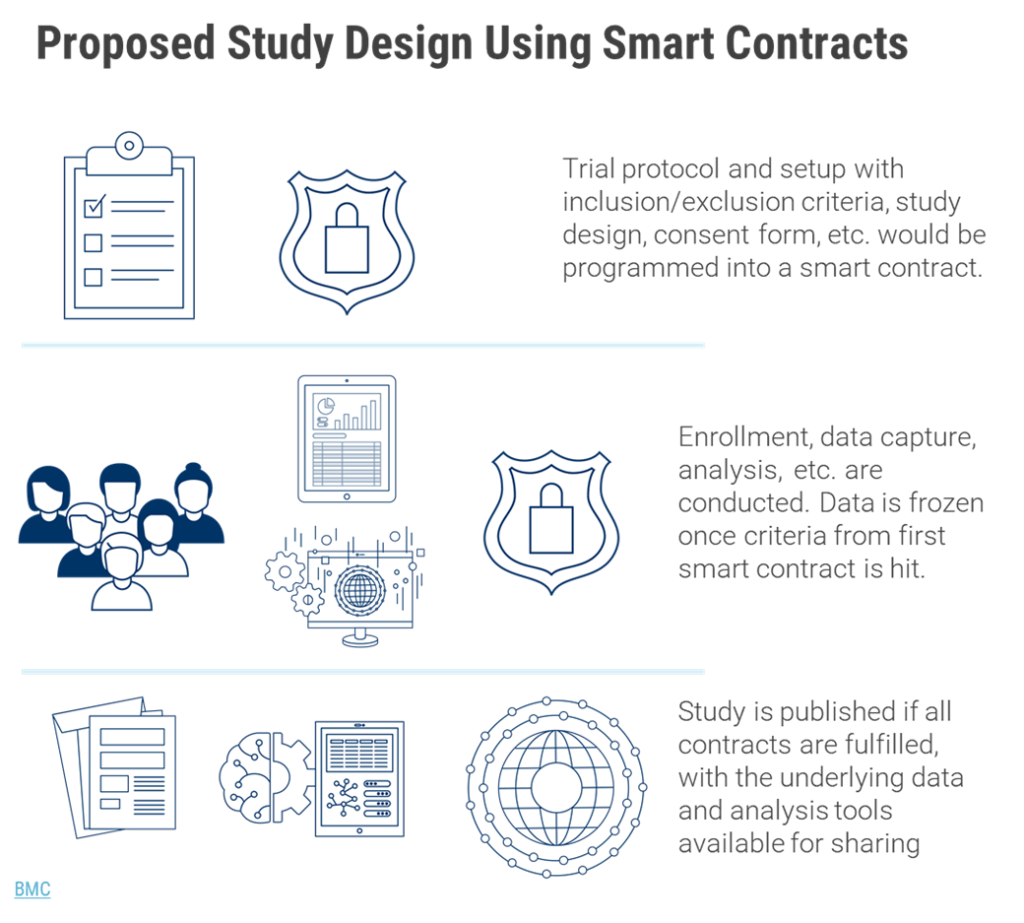 proposed study design using smart contracts