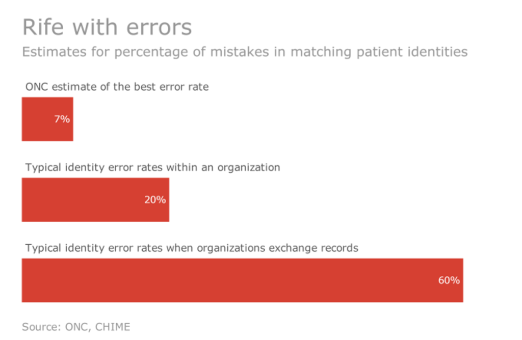 error rates percentage of mistakes in matching patient identities graph