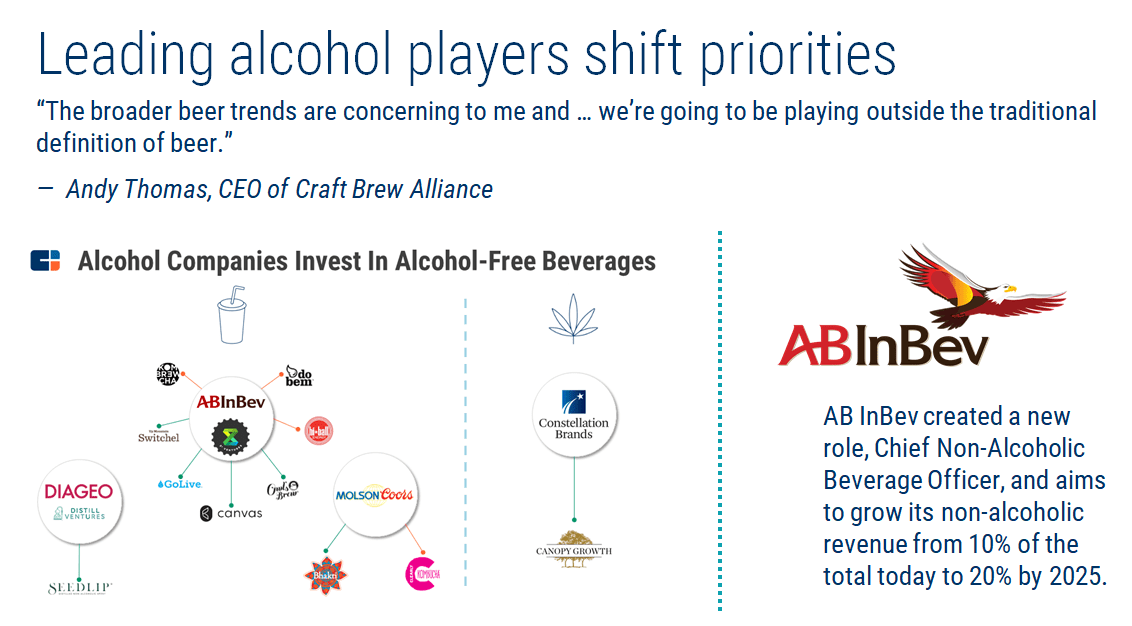 alcohol companies invest in alcohol-free beverages