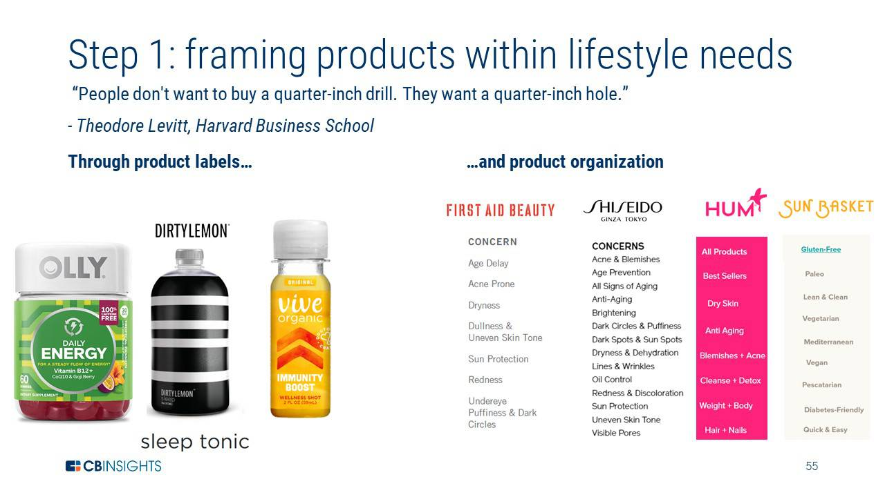 froming products around lifestyle needs