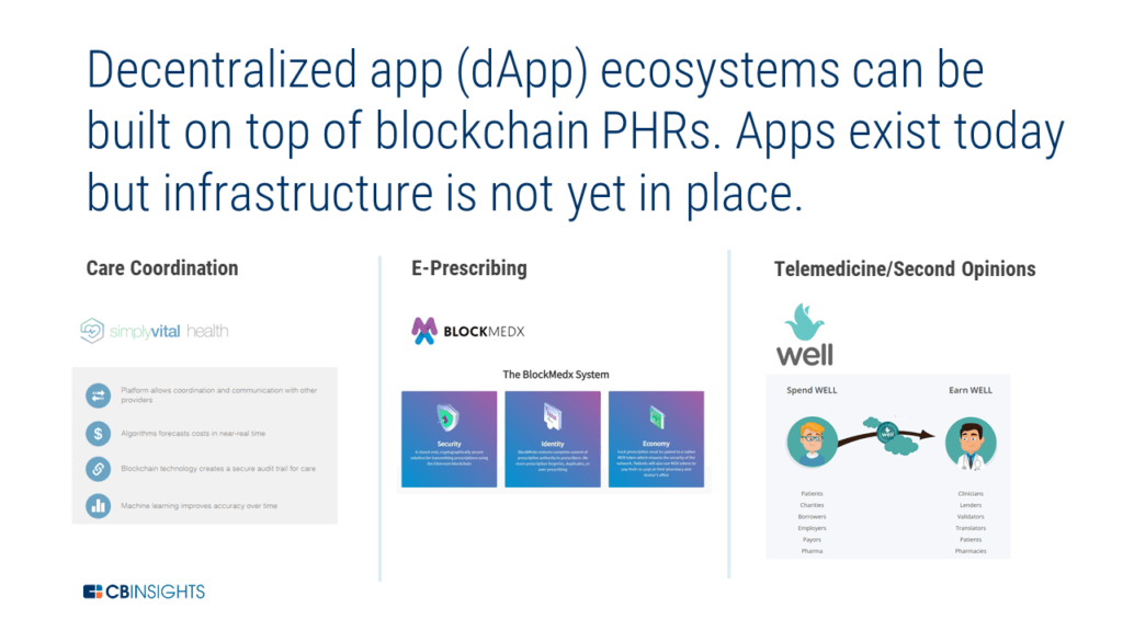 decentralized app ecosystems can be built on top of blockchain PHRs