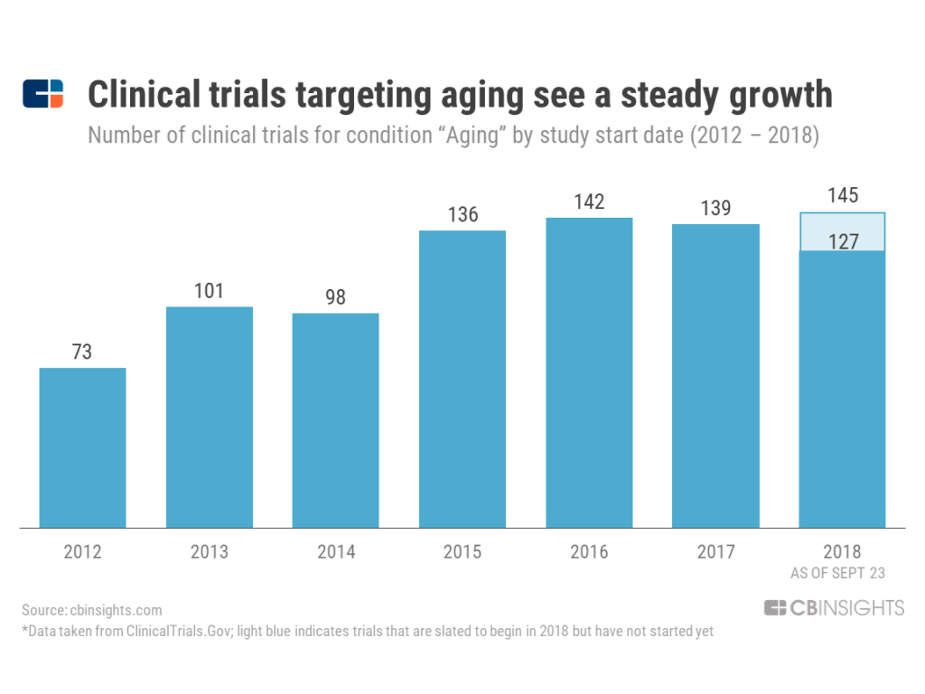 clinical trials aging
