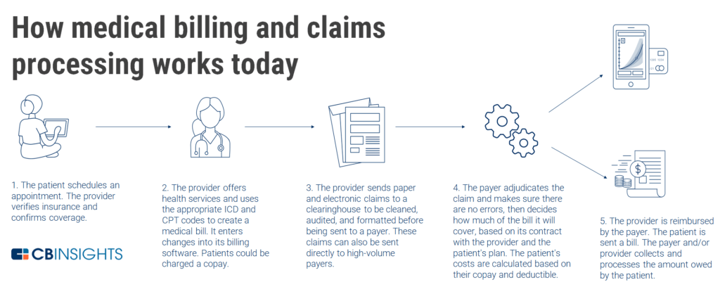medical billing and claims processing chart
