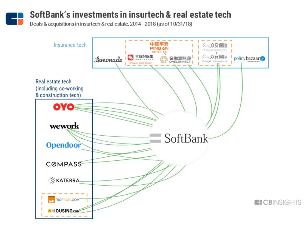 SoftBank insurtech real estate tech investments