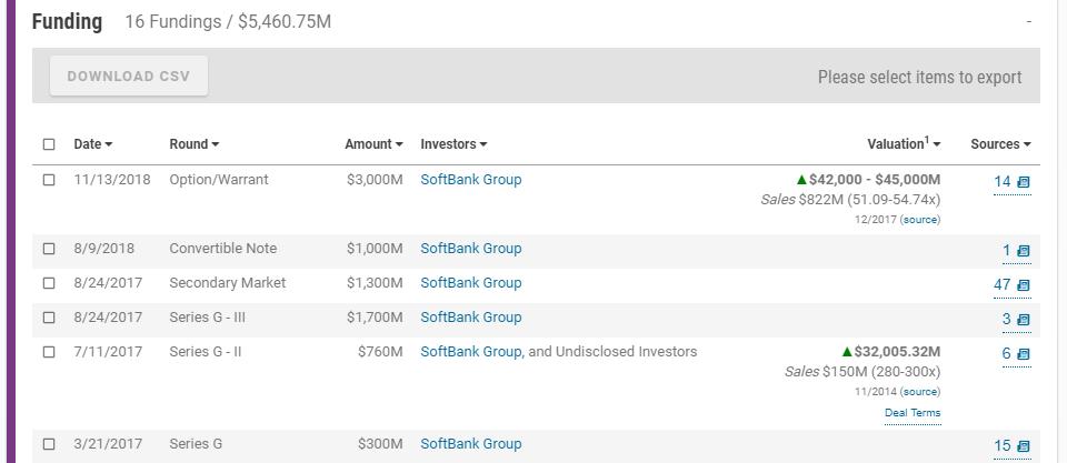 SoftBank WeWork investment history
