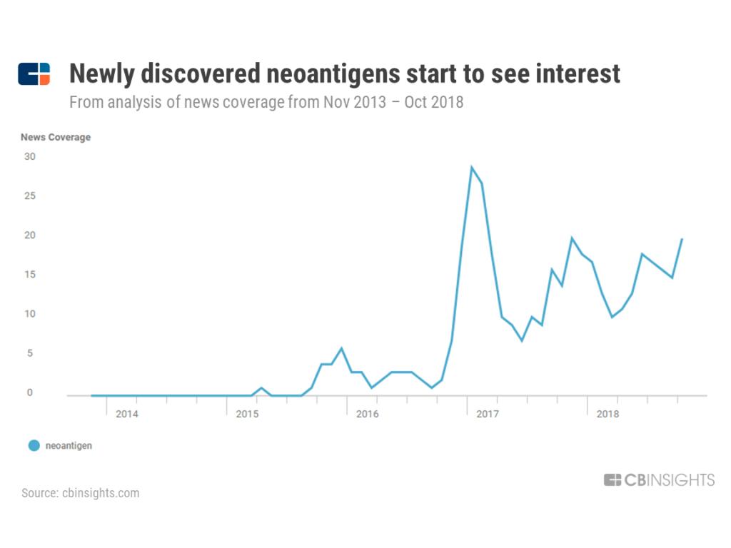 Neoantigen media news mentions chart