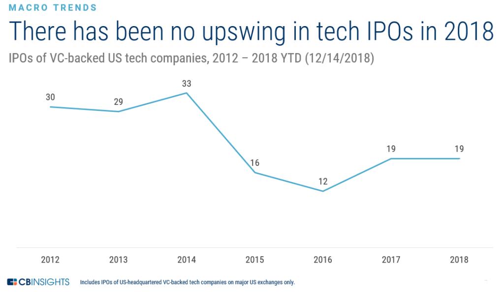 Tech-IPO-Pipeline-Macro