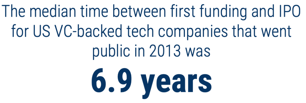 median tech IPO time 2013