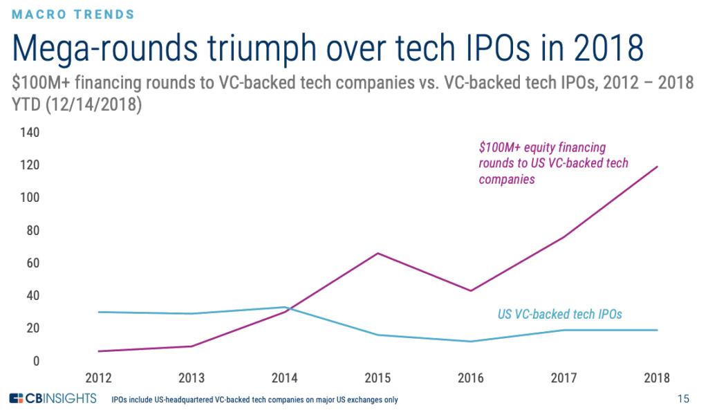 mega-rounds vs. tech IPOs