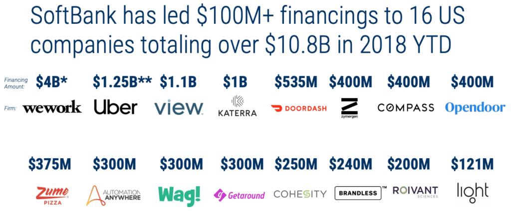 SoftBank financings to US companies