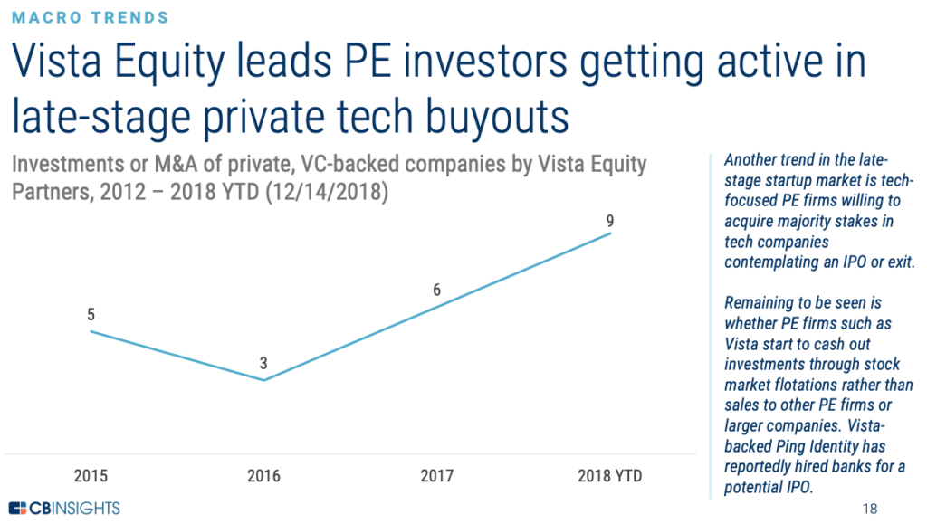 Vista investors late-stage private tech buyouts