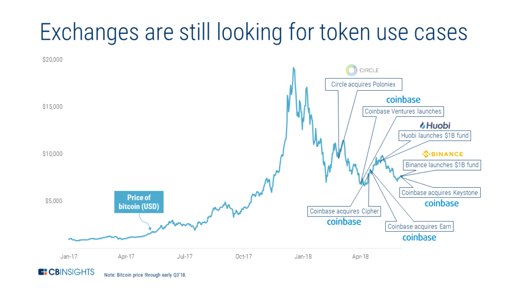a chart showing the price of bitcoin from January 2017 to April 2018, annotated with news headlines about crypto exchanges, one of the blockchain trends to watch, over the same time period
