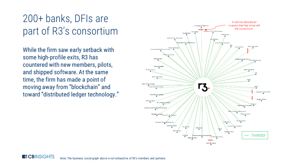 a chart showing the different members of the R3 blockchain consortium. The growth of consortia is a blockchain trend to watch in 2019.