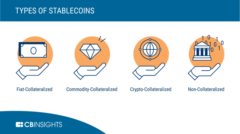 an infographic showing four different kinds of stablecoins, another blockchain trend to watch in 2019