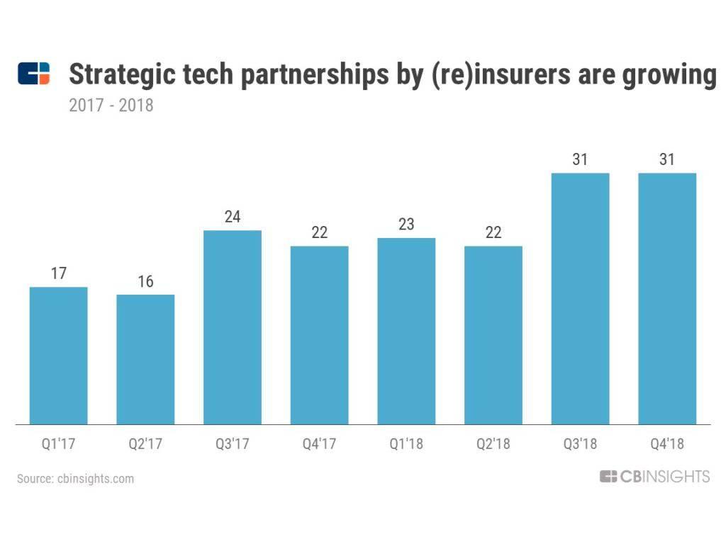 techinsurancepartnerships