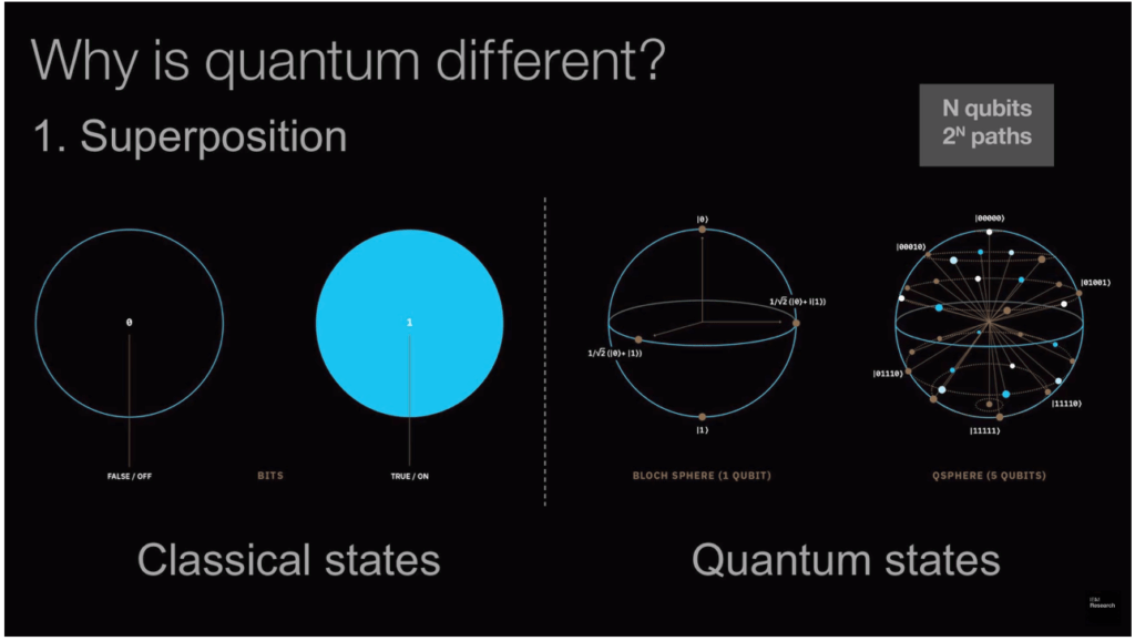 an infographic showing how quantum states are different from classical states