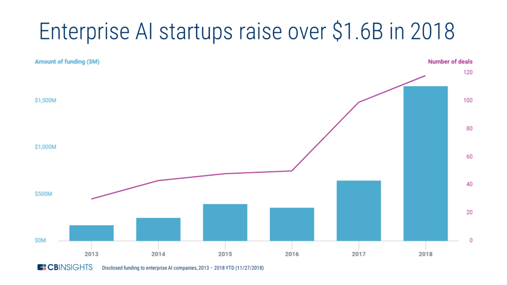 a chart showing how funding to enterprise IT startups has increased since 2013, raising more than $1.6 billion in 2018
