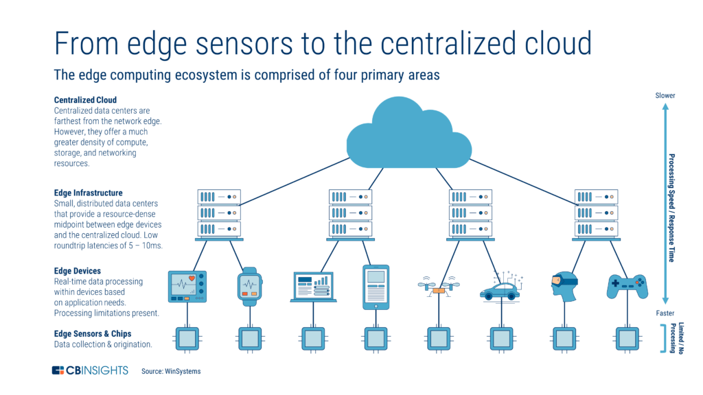 an infographic showing how the edge computing ecosystem works