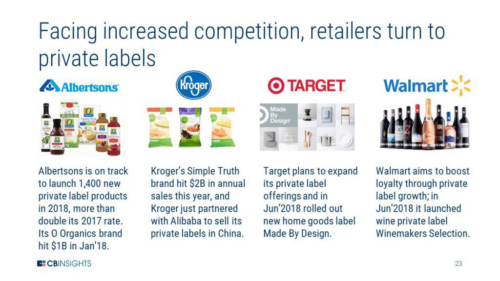 a graphic showing different examples of private labels by Albertsons, Kroger, Target, and Walmart