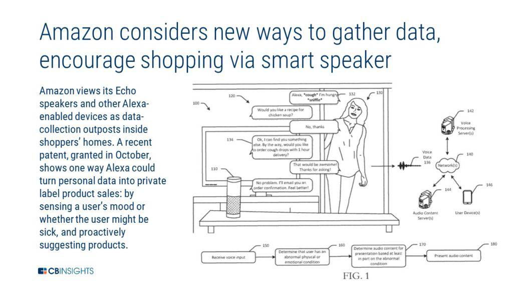 an image showing a recent Amazon patent that uses smart speakers to gather data and encourage shopping.