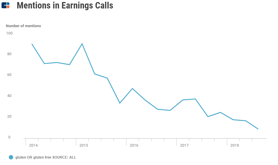 """a chart showing how mentions of """"gluten-free"""" on earnings calls has declined significantly from its peak in 2015."""