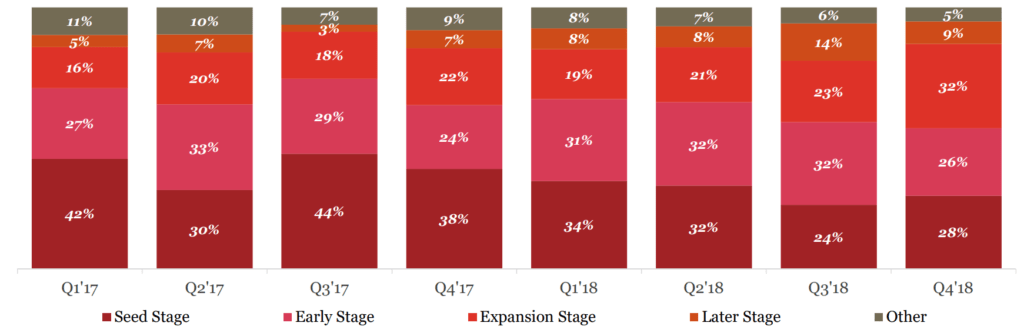 A chart of VC-backed US artificial intelligence deal share by funding stage, Q1'17 to Q4'18