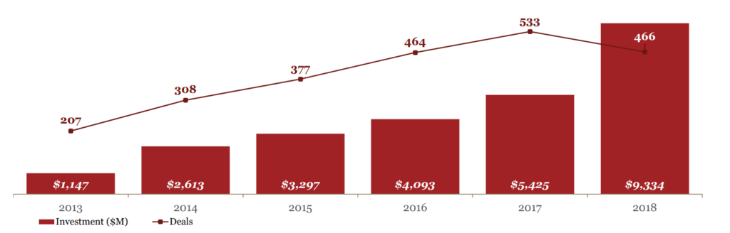 Graph showing artificial intelligence VC-backed deals and funding 2013 to 2015