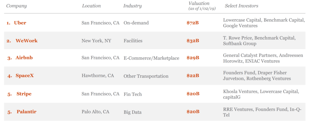 A list of the top 5 valued US unicorn companies as of Q4'18